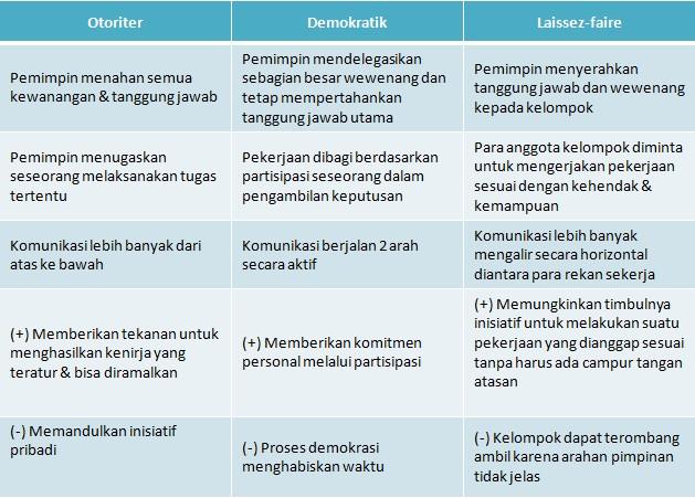 Tabel perbandingan gaya kepemimpinan