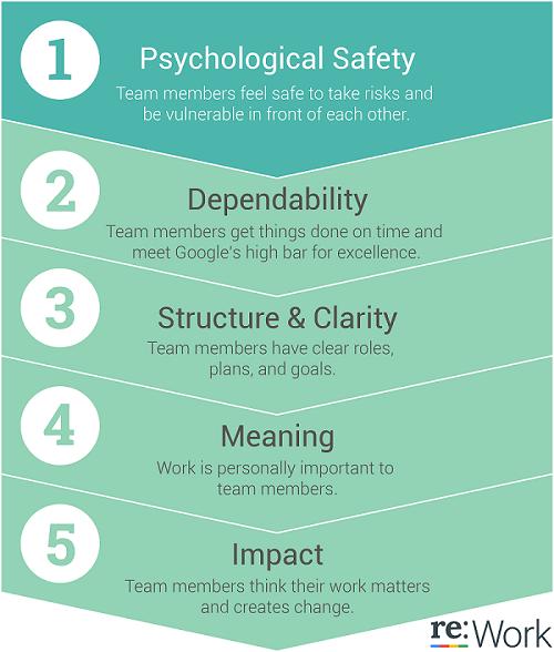 5 Kunci Tim yang Sukses