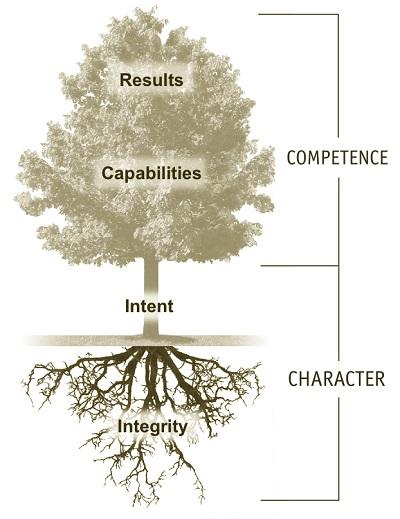 membangun kredibilitas
