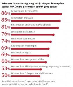 keterampilan dunia digital