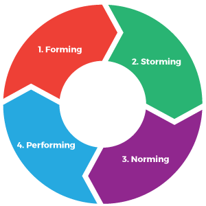 forming_storming_norming_performing