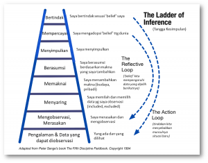 The-Ladder-of-Inference-Peter-Senge